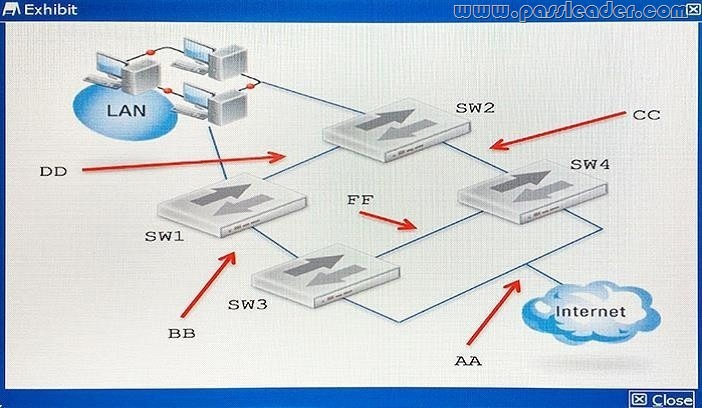 passleader-nse8-dumps-131