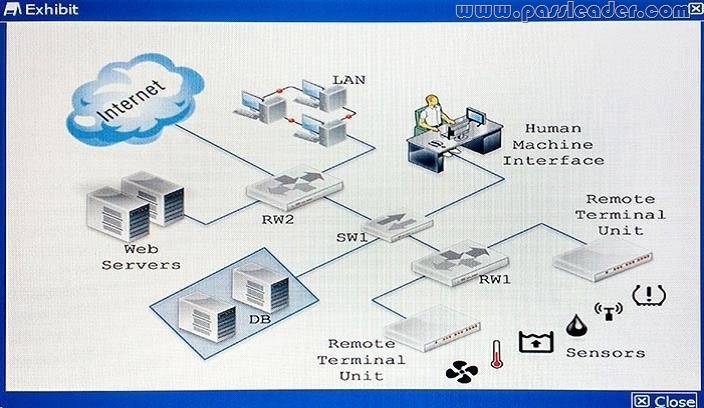 passleader-nse8-dumps-151