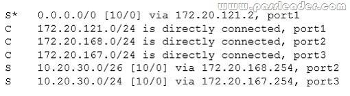 passleader-nse4-dumps-3111
